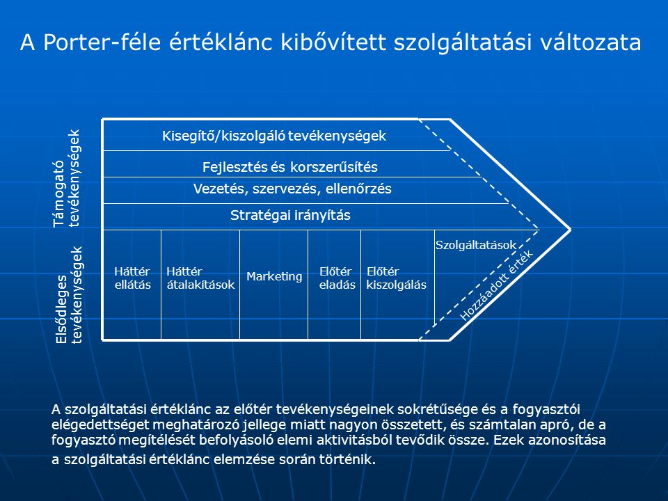 A Porter-féle értéklánc kibővített szolgáltatási változata