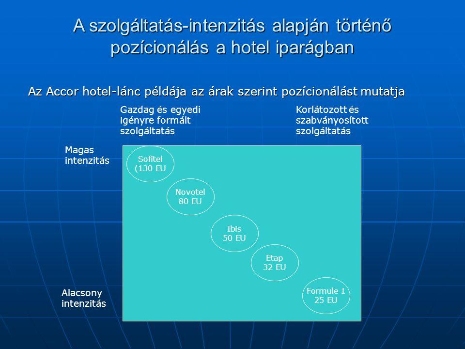 A szolgáltatás-intenzitás alapján történő pozícionálás a hotel iparágban