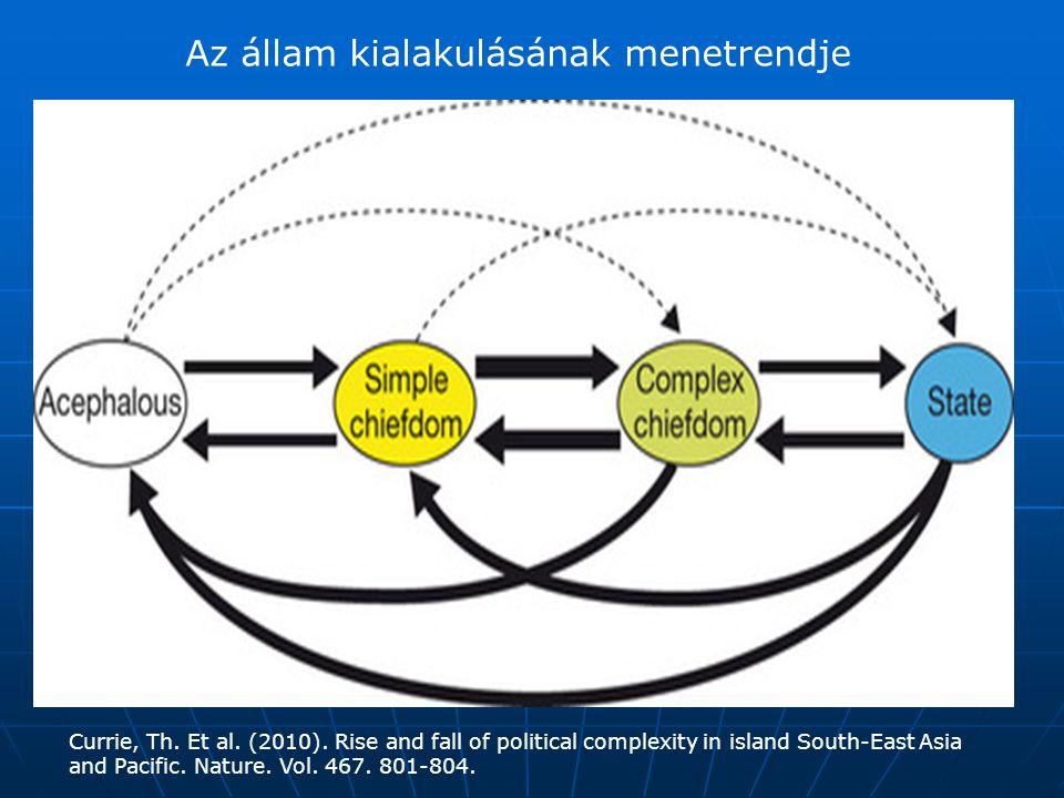 Az állam kialakulásának menetrendje