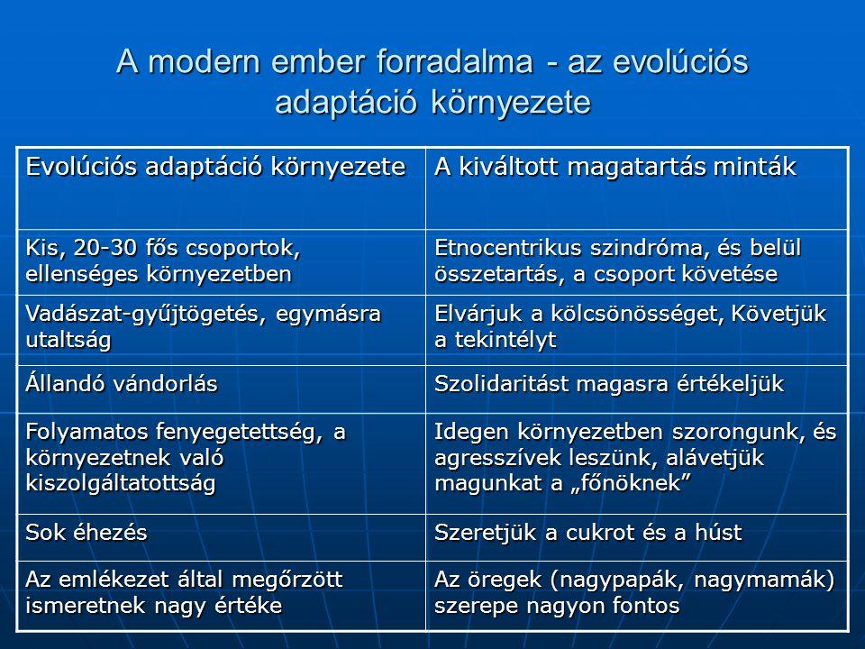 A modern ember forradalma - az evolúciós adaptáció környezete