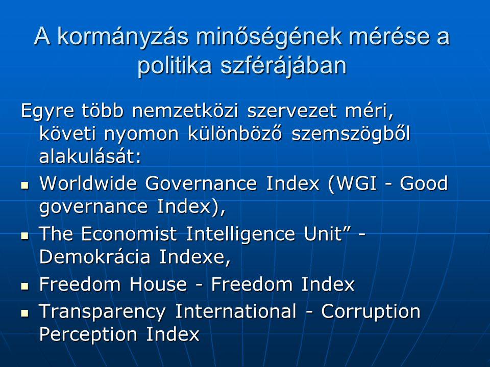 A kormányzás minőségének mérése a politika szférájában