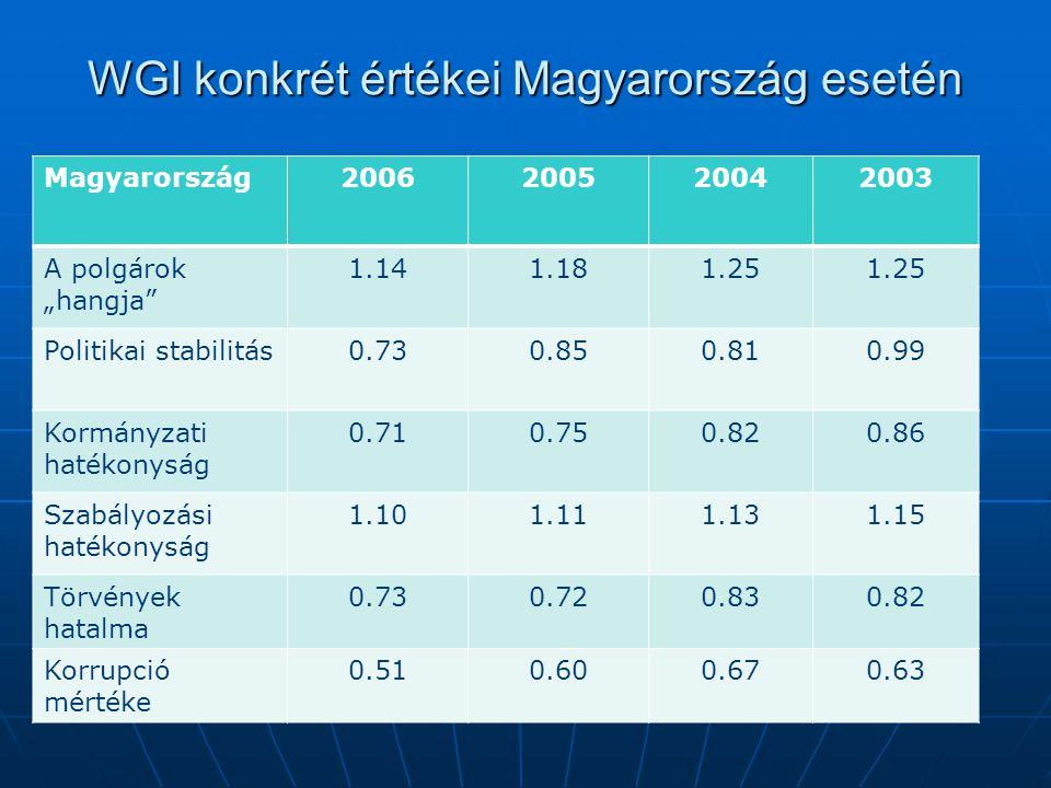 WGI konkrét értékei Magyarország esetén