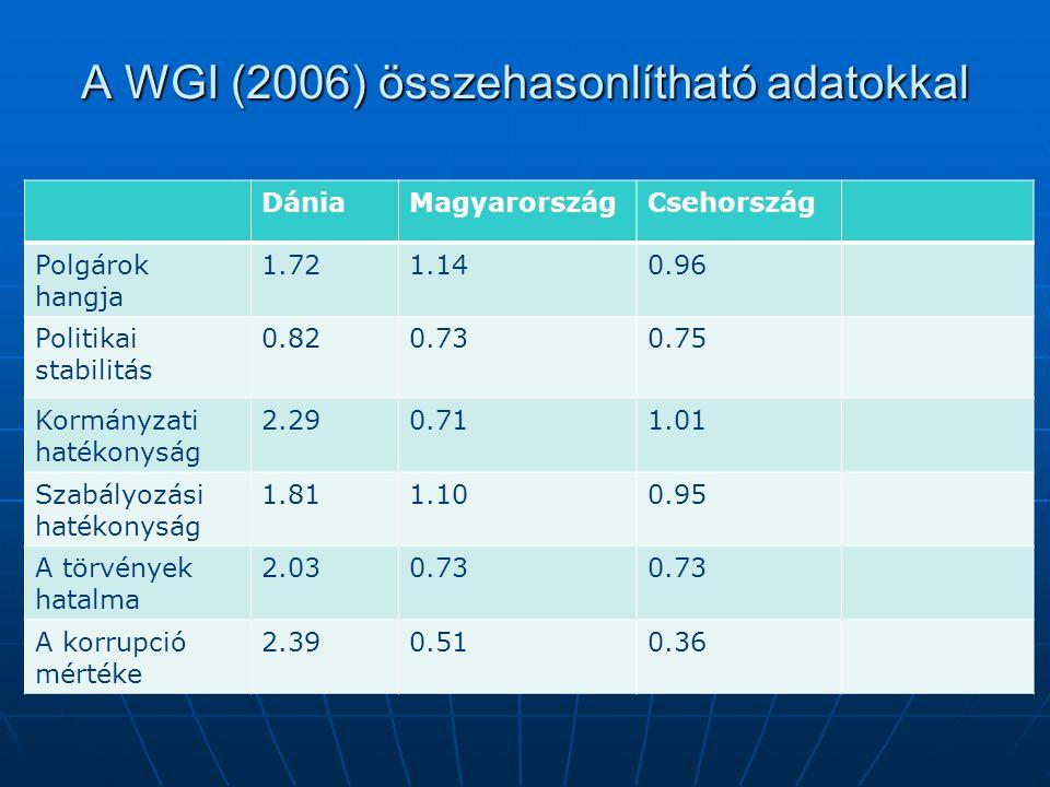 A WGI (2006) összehasonlítható adatokkal