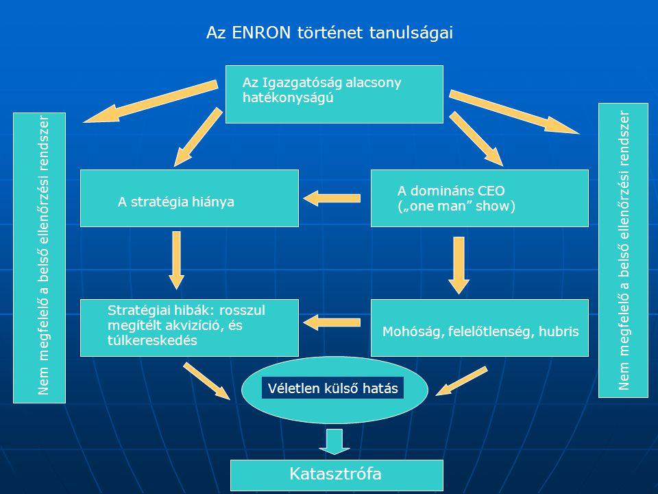 Az ENRON történet tanulságai