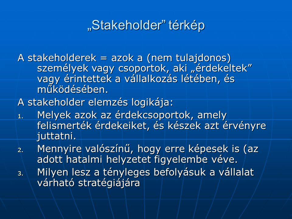 """""""Stakeholder térkép"""