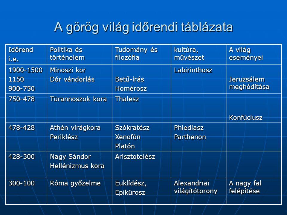 A görög világ időrendi táblázata