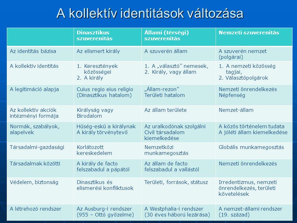 A kollektív identitások változása