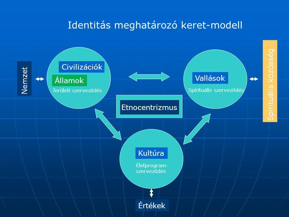 Identitás meghatározó keret-modell
