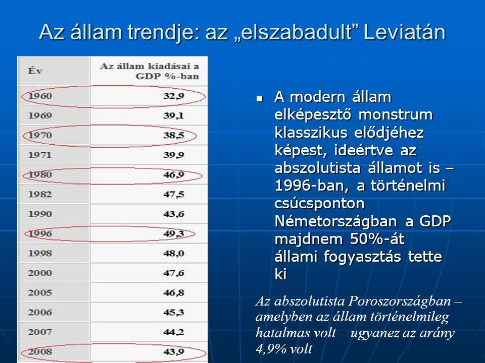 """Az állam trendje: az """"elszabadult Leviatán"""