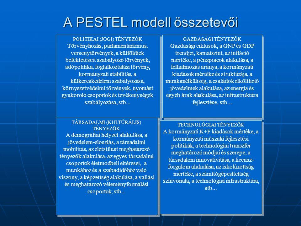 A PESTEL modell összetevői