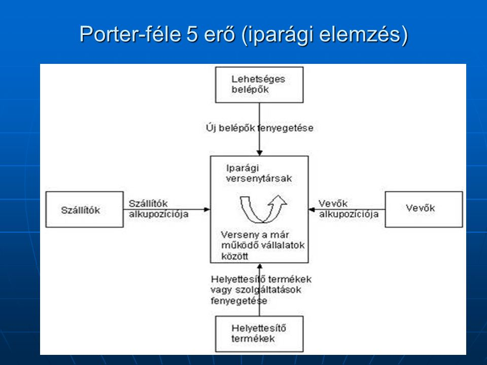 Porter-féle 5 erő (iparági elemzés)