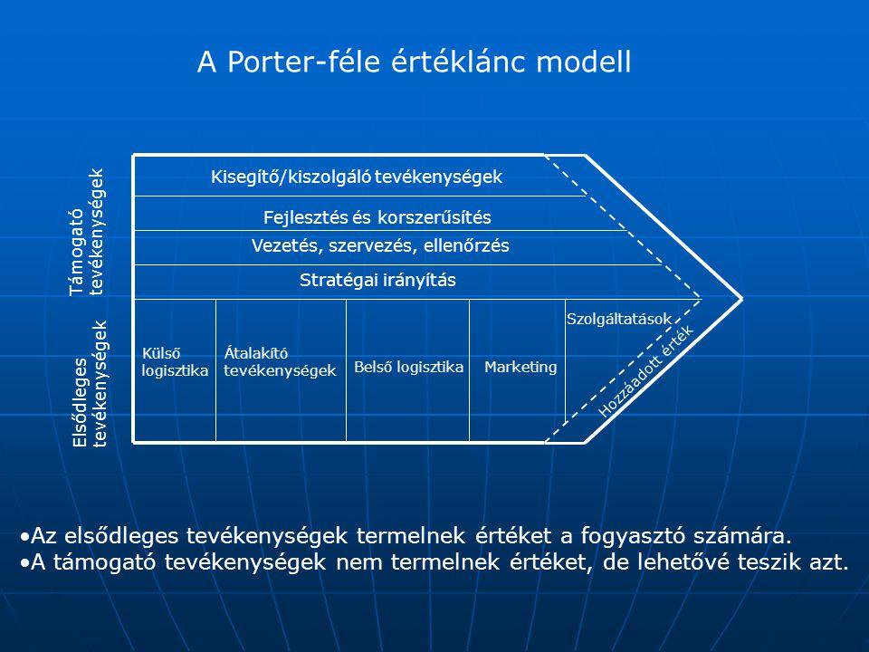 A Porter-féle értéklánc modell