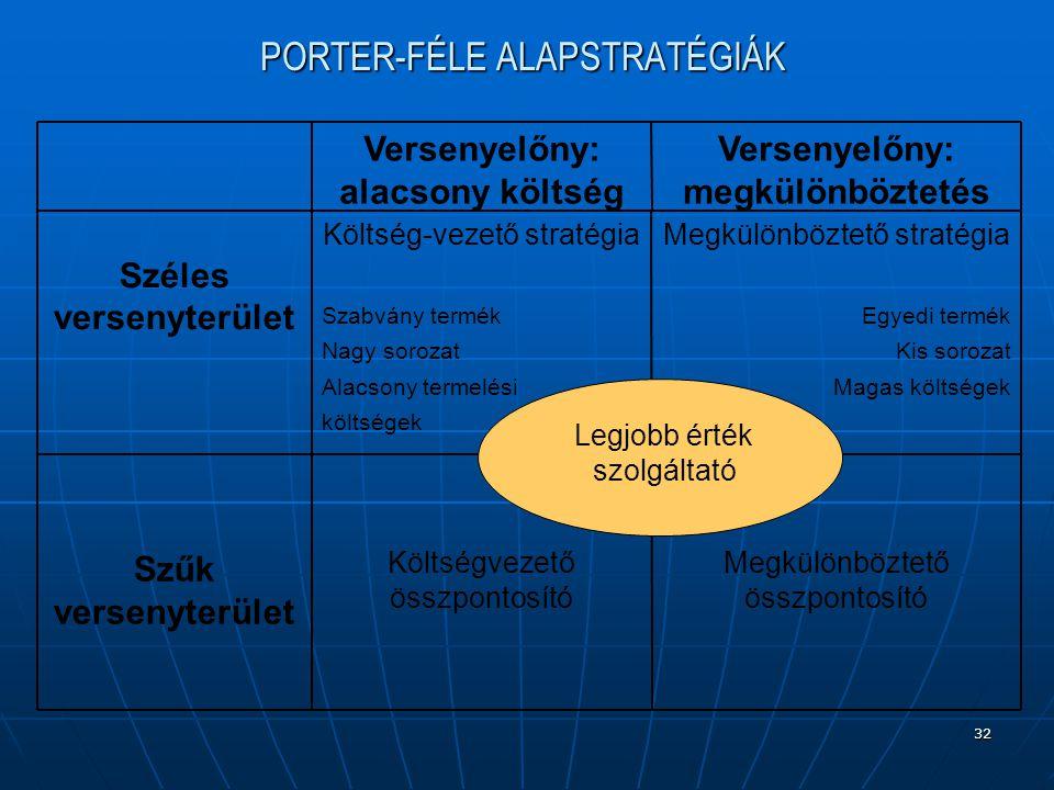 PORTER-FÉLE ALAPSTRATÉGIÁK