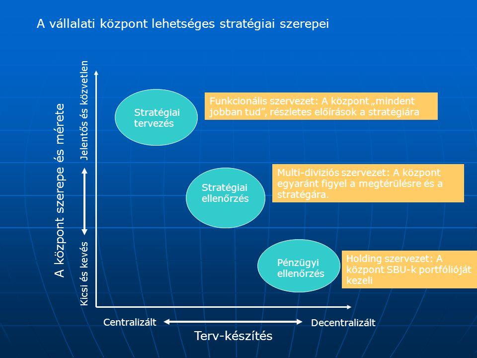 A vállalati központ lehetséges stratégiai szerepei