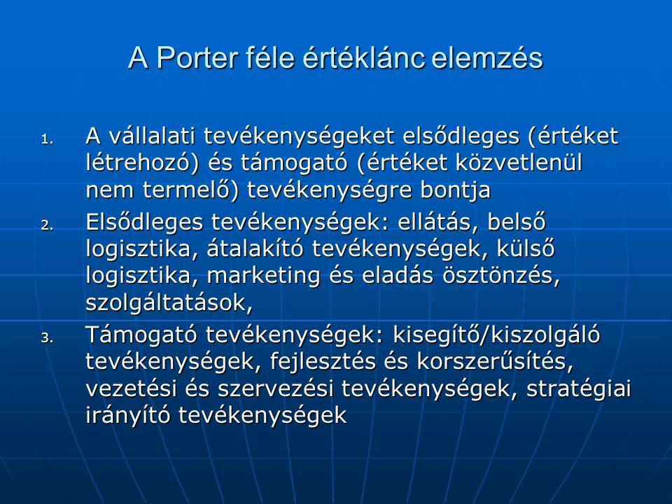 A Porter féle értéklánc elemzés
