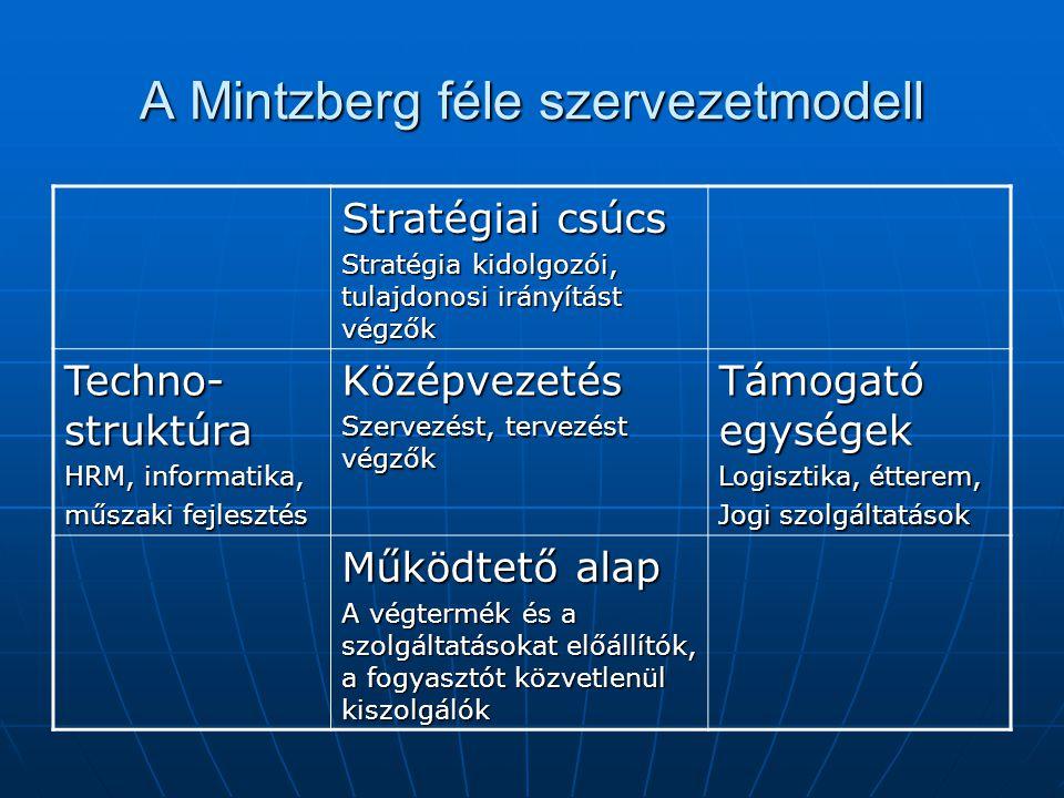 A Mintzberg féle szervezetmodell