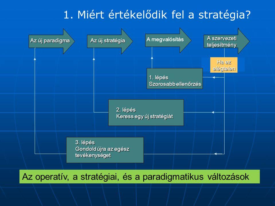 1. Miért értékelődik fel a stratégia