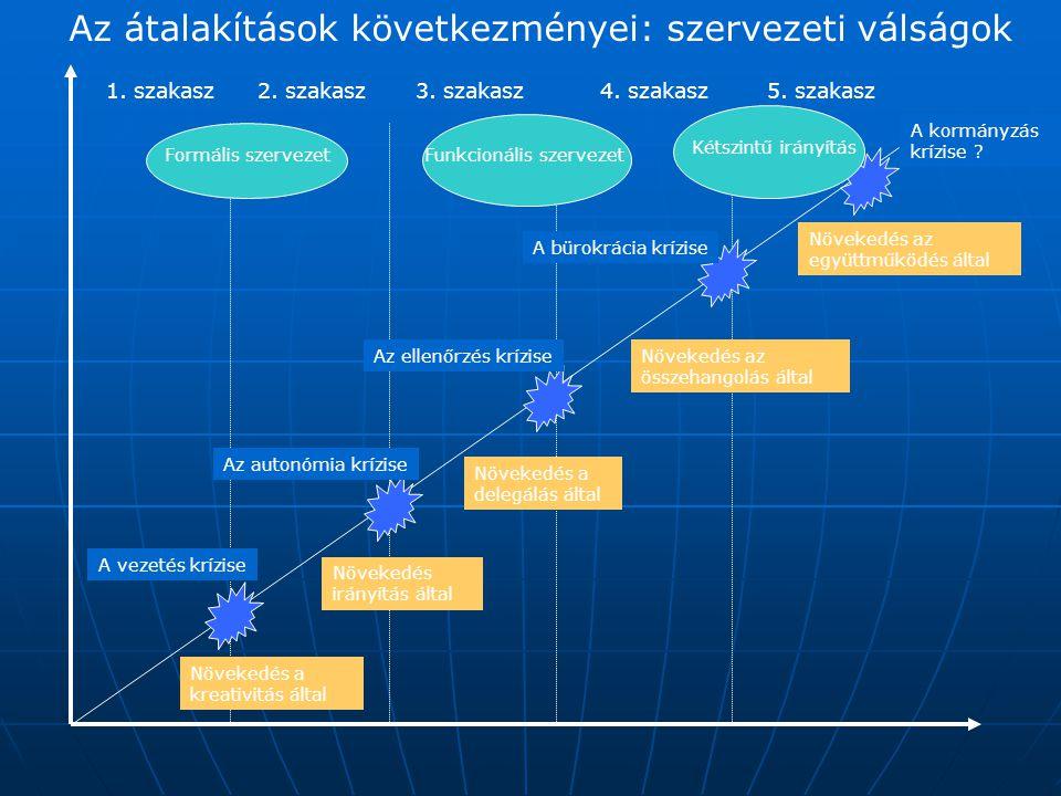 Az átalakítások következményei: szervezeti válságok