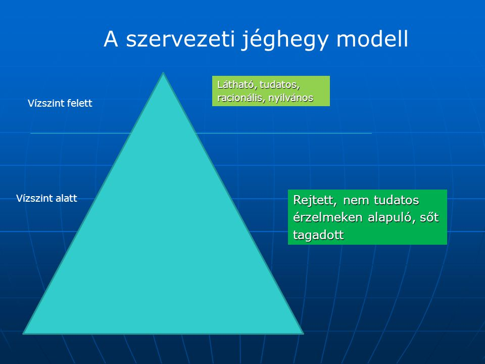 A szervezeti jéghegy modell