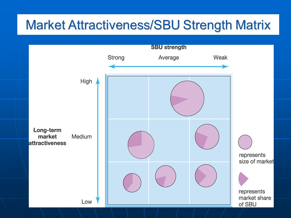 Market Attractiveness/SBU Strength Matrix