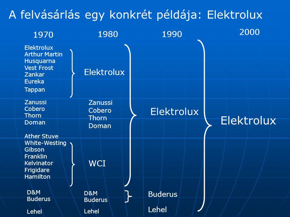 A felvásárlás egy konkrét példája: Elektrolux