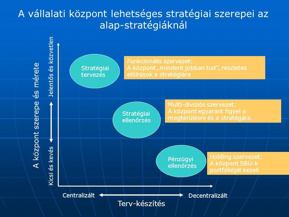 A vállalati központ lehetséges stratégiai szerepei az alap-stratégiáknál