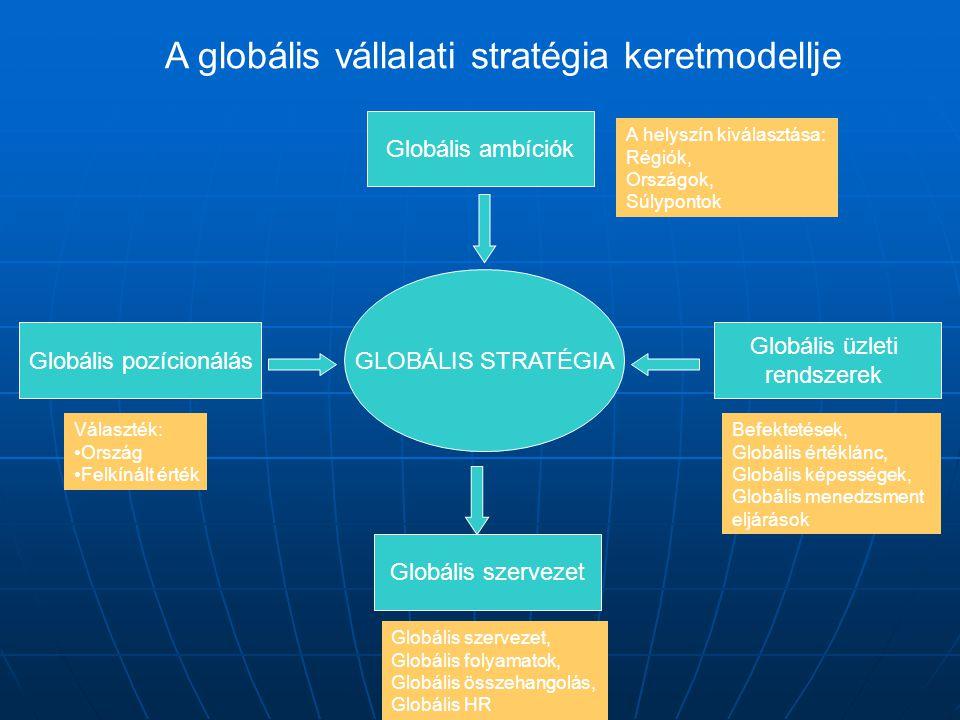 Globális pozícionálás