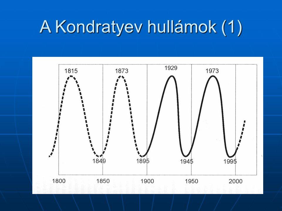 A Kondratyev hullámok (1)