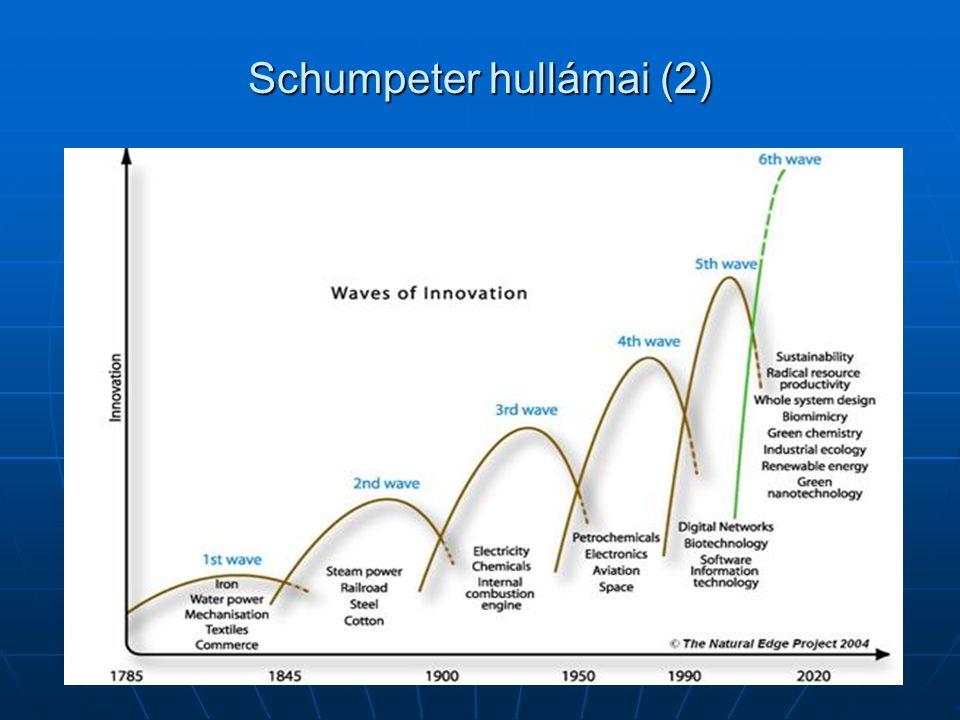 Schumpeter hullámai (2)