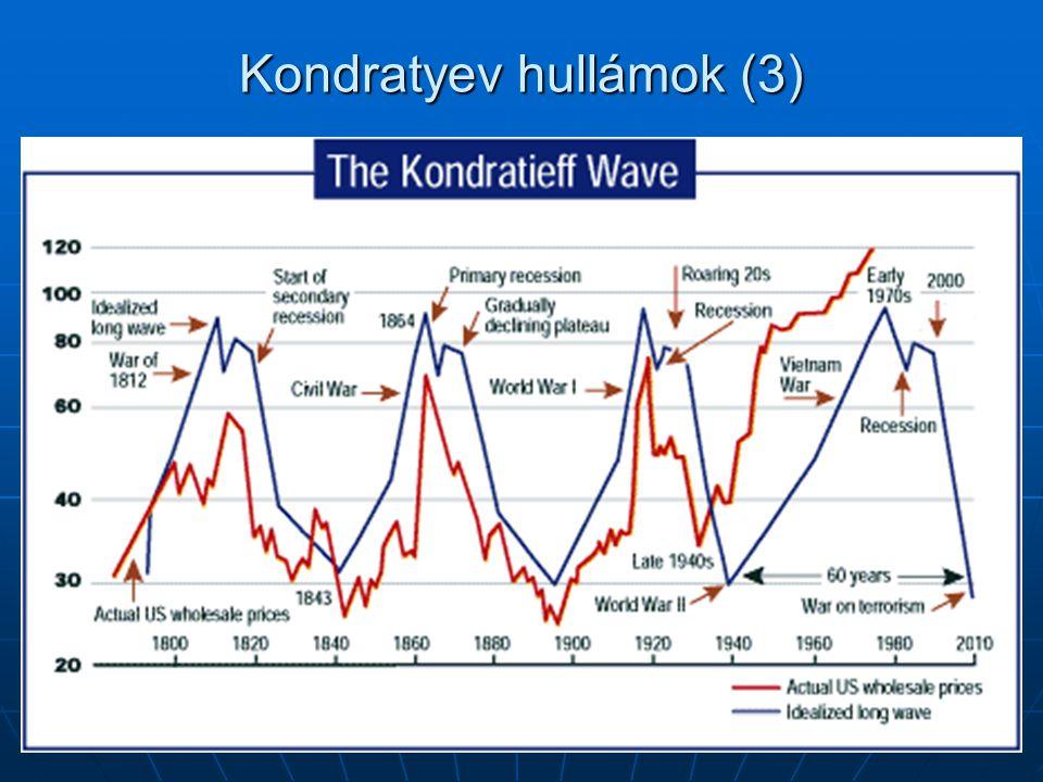 Kondratyev hullámok (3)