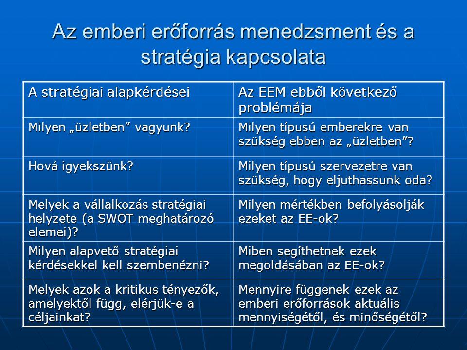 Az emberi erőforrás menedzsment és a stratégia kapcsolata