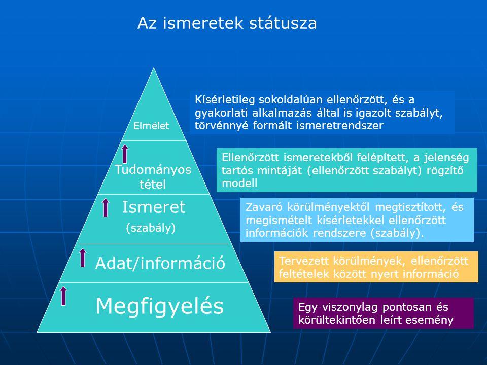 Megfigyelés Az ismeretek státusza Ismeret Adat/információ Tudományos