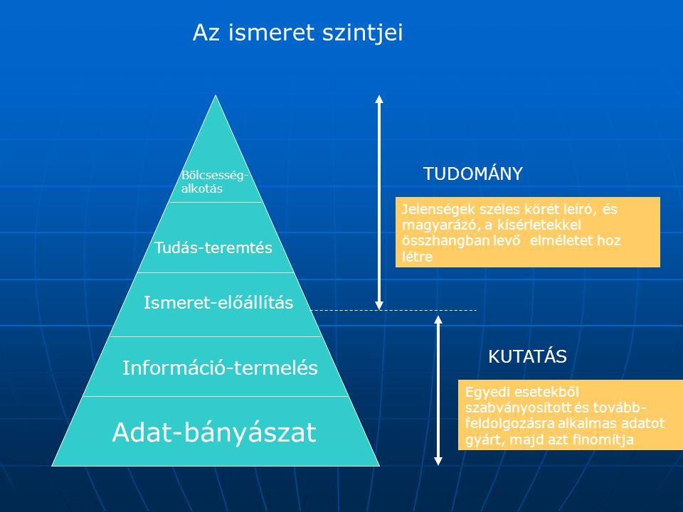 Adat-bányászat Az ismeret szintjei Információ-termelés TUDOMÁNY