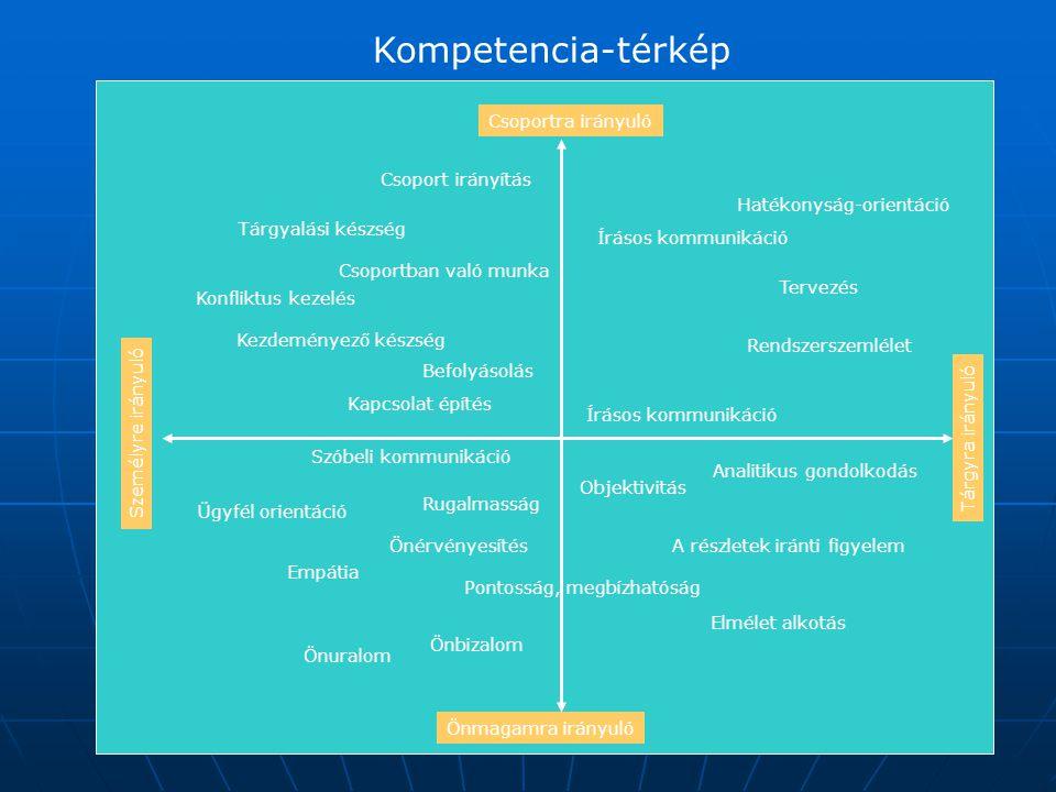 Kompetencia-térkép Csoportra irányuló Csoport irányítás