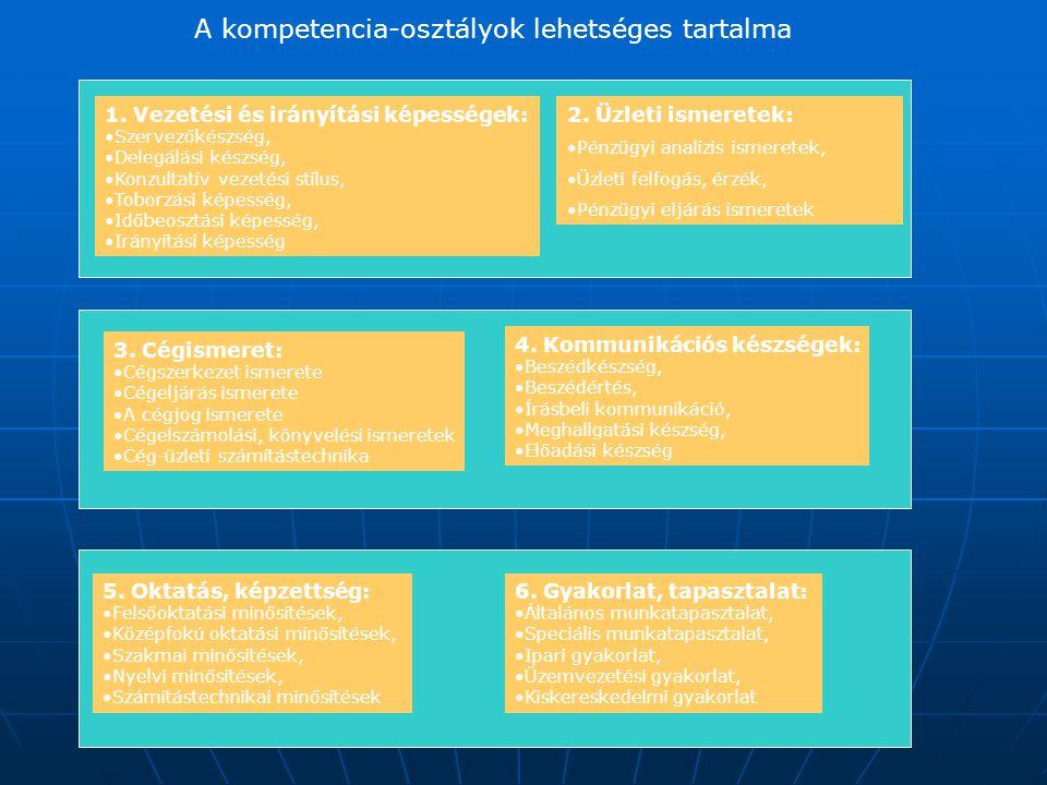 A kompetencia-osztályok lehetséges tartalma