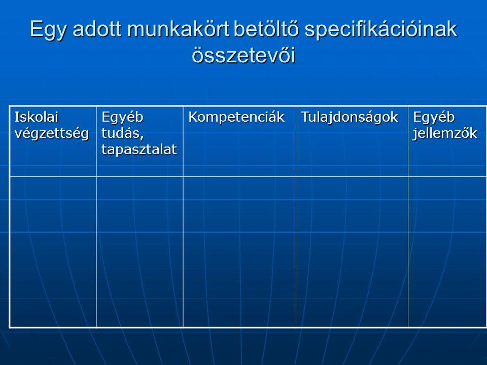 Egy adott munkakört betöltő specifikációinak összetevői