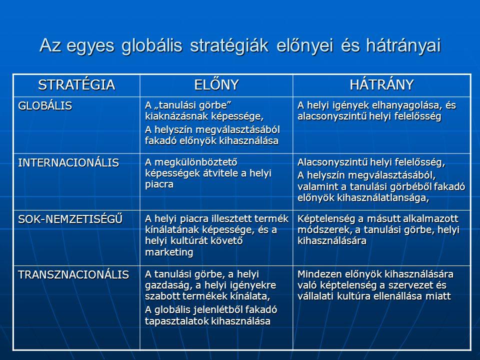 Az egyes globális stratégiák előnyei és hátrányai
