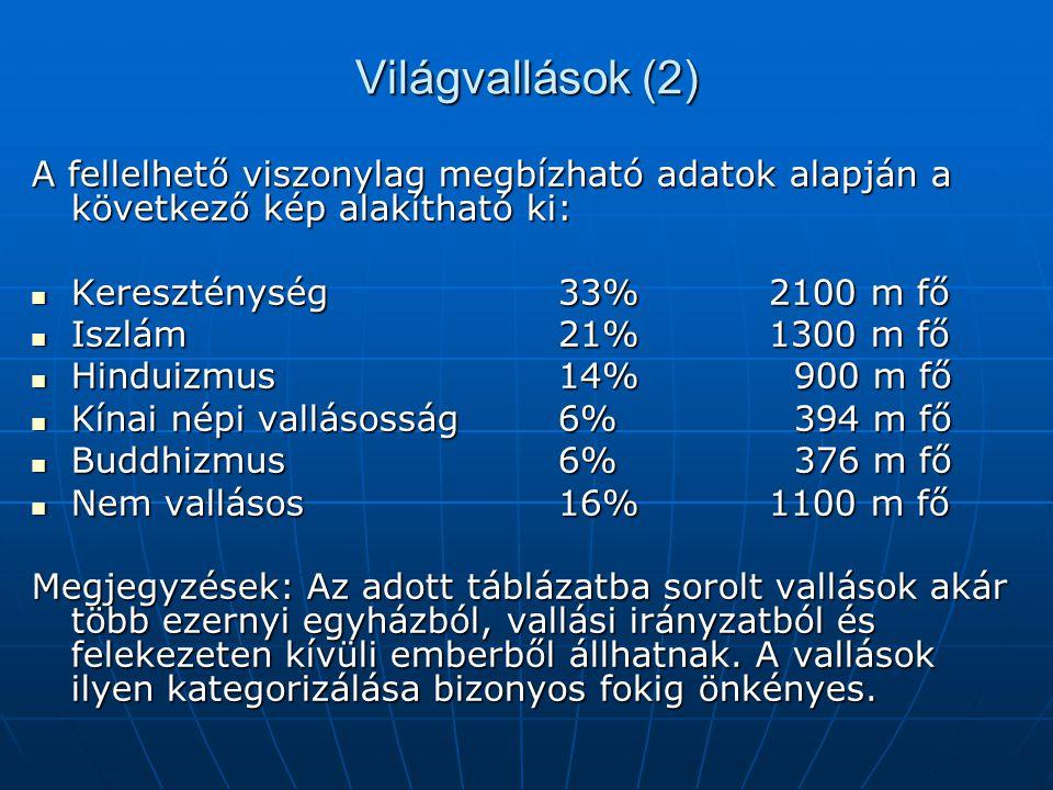 Világvallások (2) A fellelhető viszonylag megbízható adatok alapján a következő kép alakítható ki: Kereszténység 33% 2100 m fő.