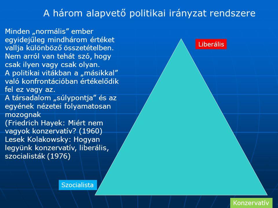 A három alapvető politikai irányzat rendszere