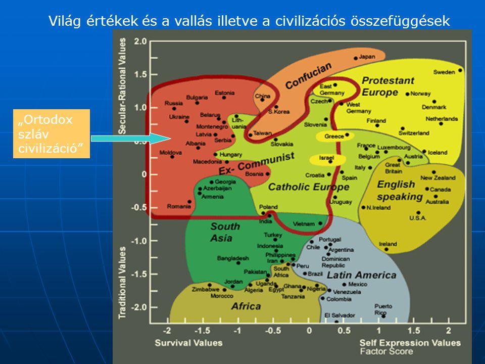 Világ értékek és a vallás illetve a civilizációs összefüggések