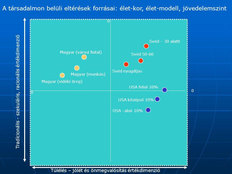 A társadalmon belüli eltérések forrásai: élet-kor, élet-modell, jövedelemszint