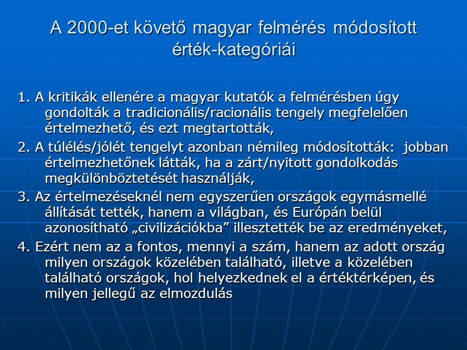 A 2000-et követő magyar felmérés módosított érték-kategóriái