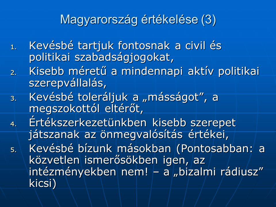 Magyarország értékelése (3)