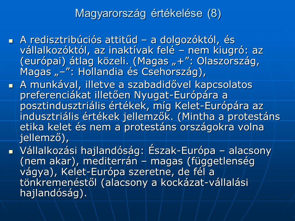 Magyarország értékelése (8)