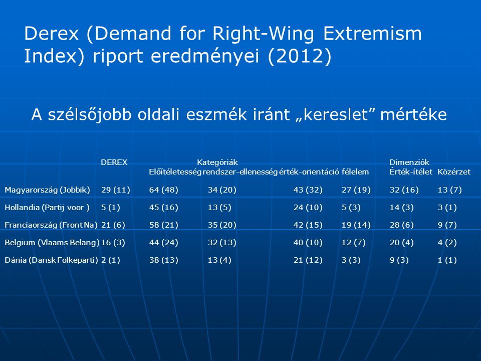 Derex (Demand for Right-Wing Extremism Index) riport eredményei (2012)