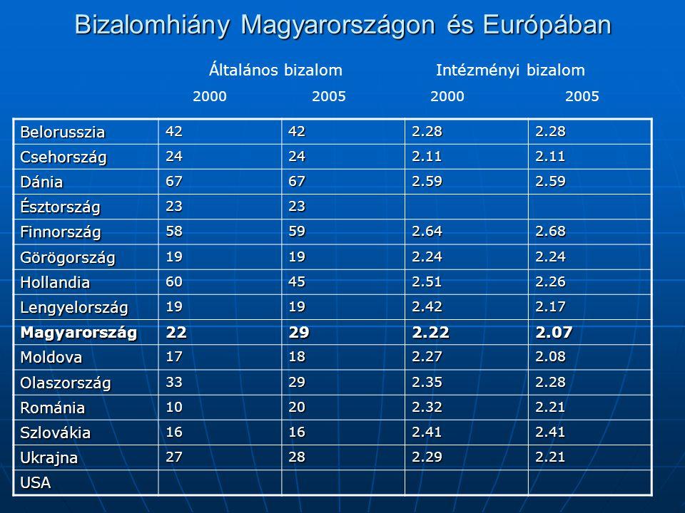 Bizalomhiány Magyarországon és Európában