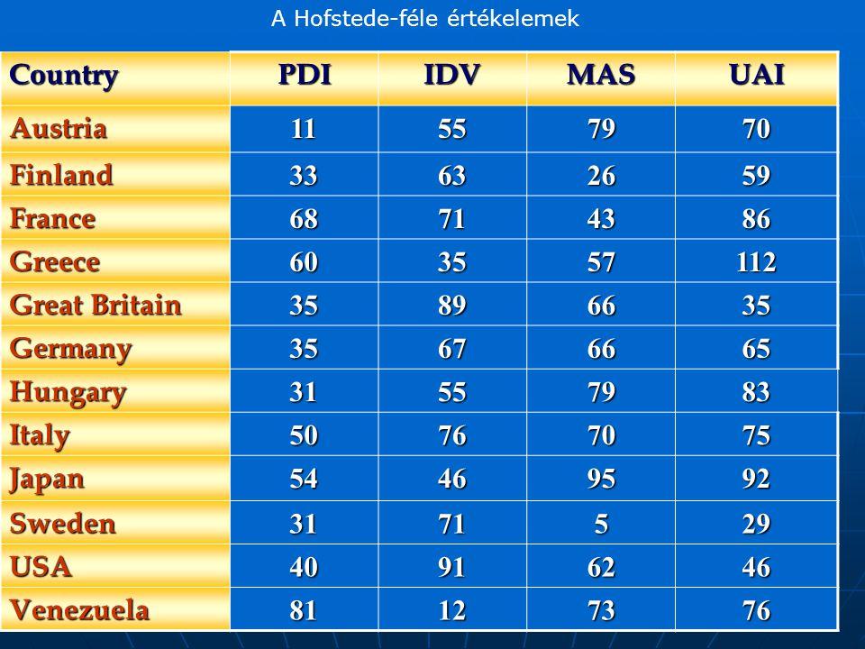 Country PDI IDV MAS UAI Austria 11 55 79 70 Finland 33 63 26 59 France