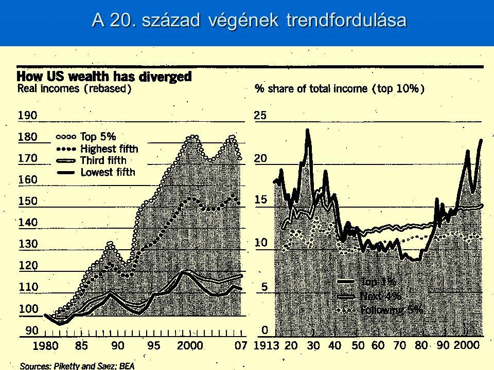 A 20. század végének trendfordulása