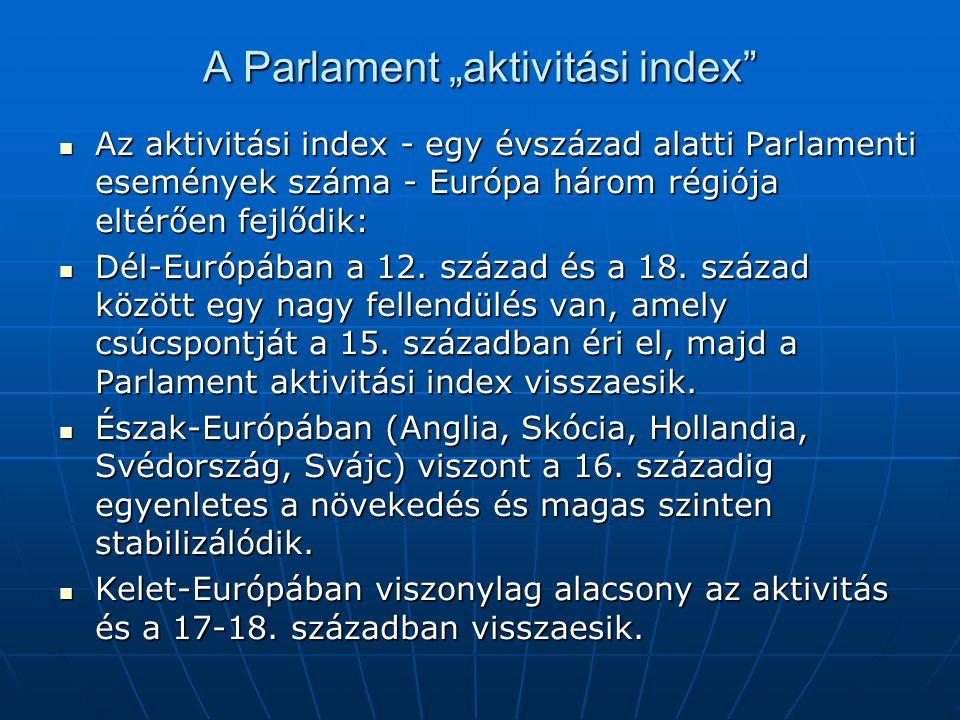 """A Parlament """"aktivitási index"""