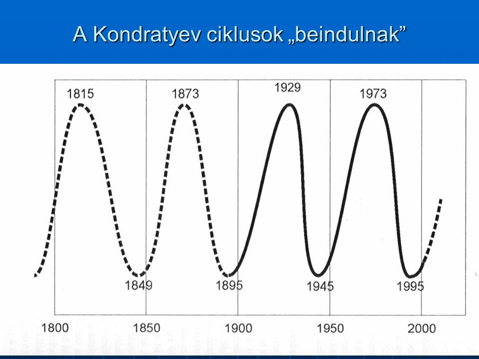 "A Kondratyev ciklusok ""beindulnak"